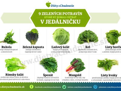 zelené potraviny infografika